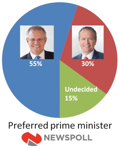 22feb newspoll pref pm